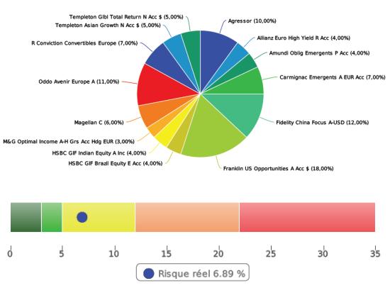 allocation modèle fonds UC dynamique