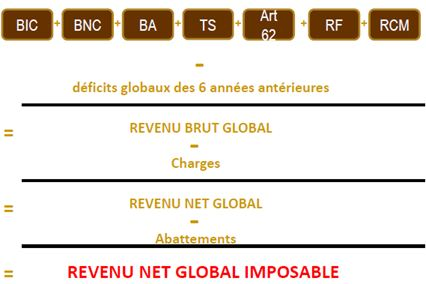 calcul revenu imposable impots